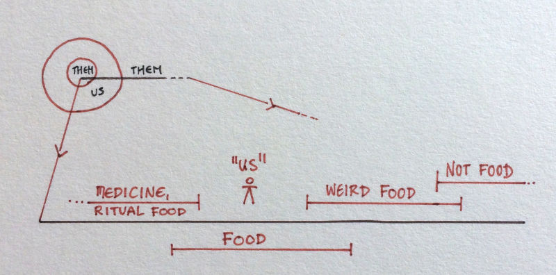 Diagram of food weirdness